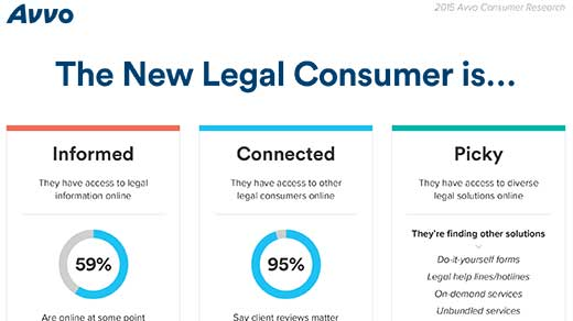 Avvo Research - The New Legal Consumer (Infographic)