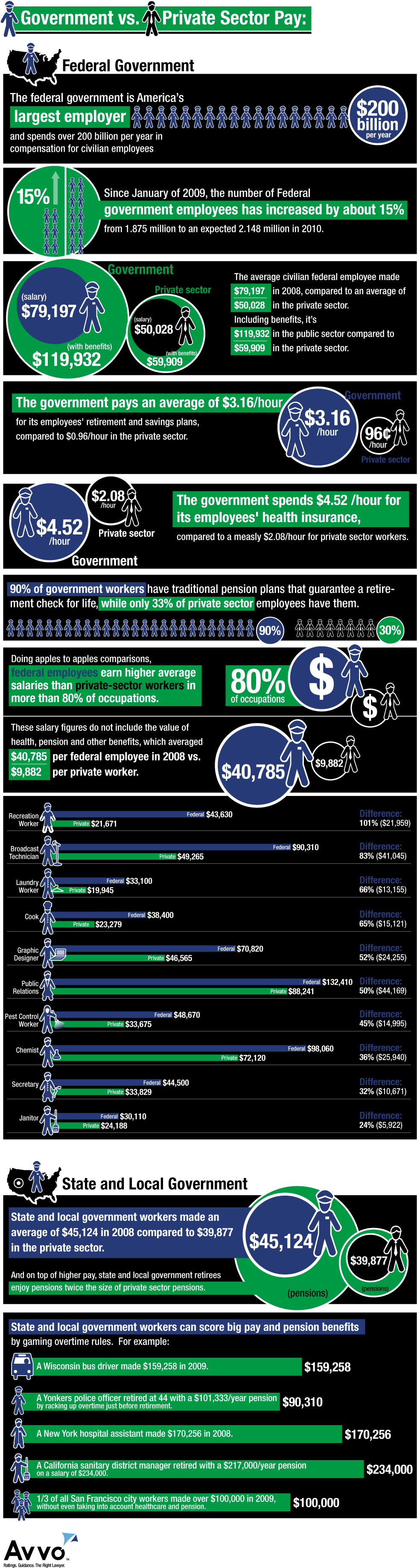 private sector and government worker salaries