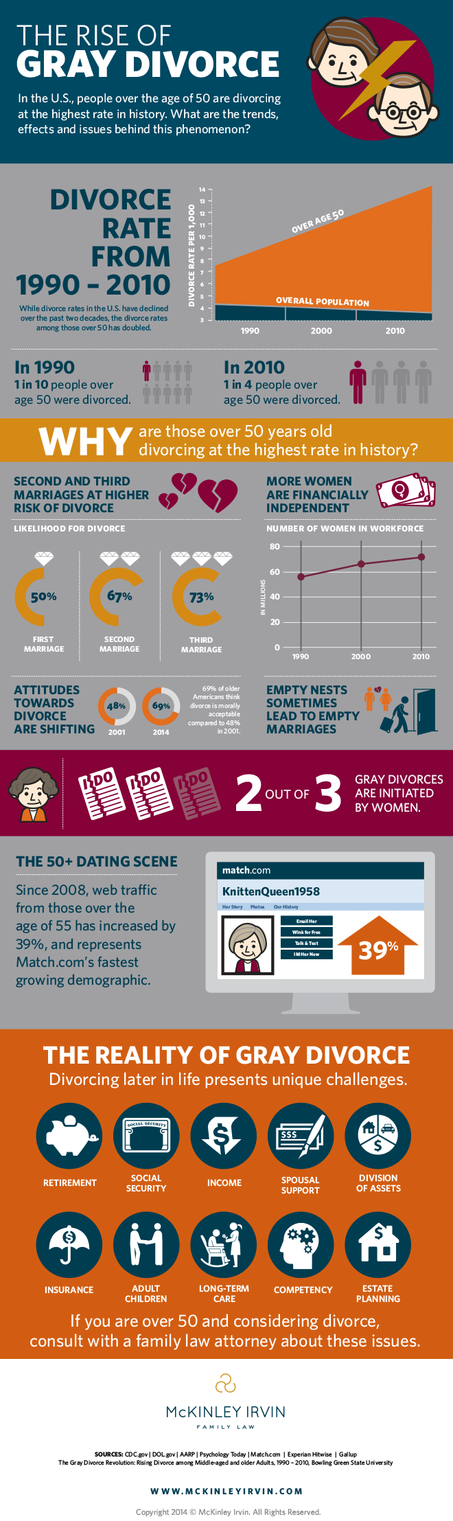 gray-divorce-infographic-mckinley-irvin-2014