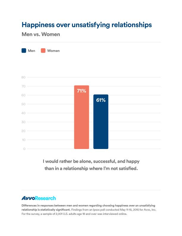unsatisfying_relationships_mvw[3][2]
