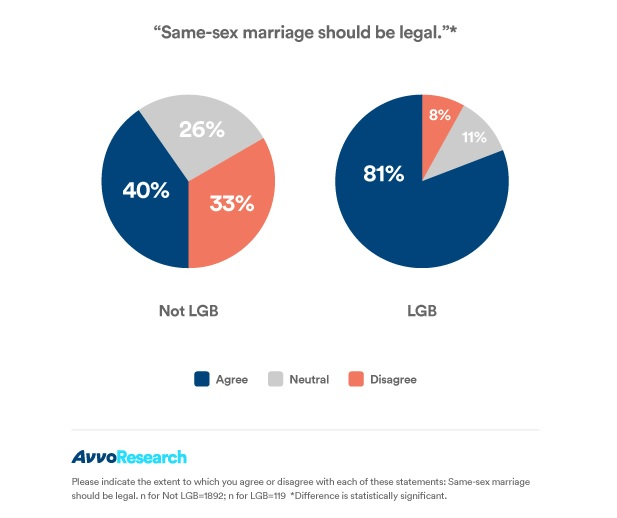LGB_support_gay_marriage_sized