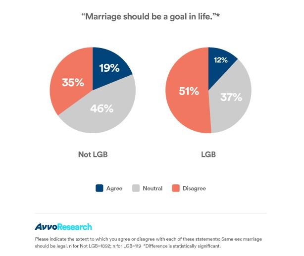 marriage_life_goal_LGB_sized