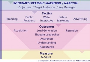 Integrated Legal Marketing for Law Firms | Lawyernomics by Avvo
