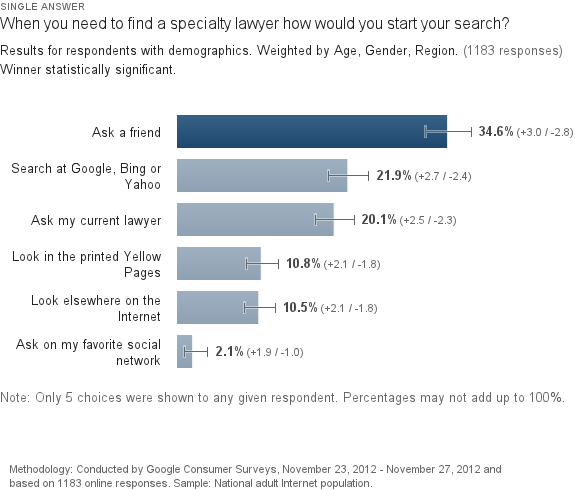 21.9% of people needing a lawyer search online.