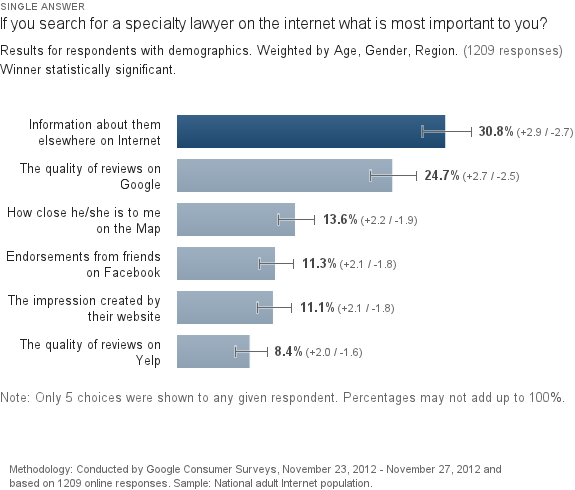 lawyer-internet-what-important