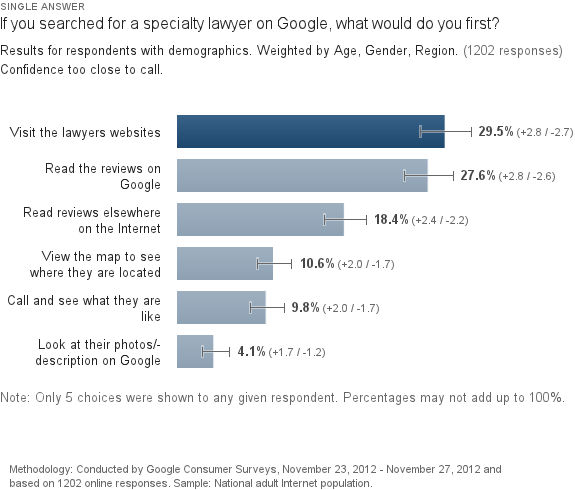 search-lawyer-google-first