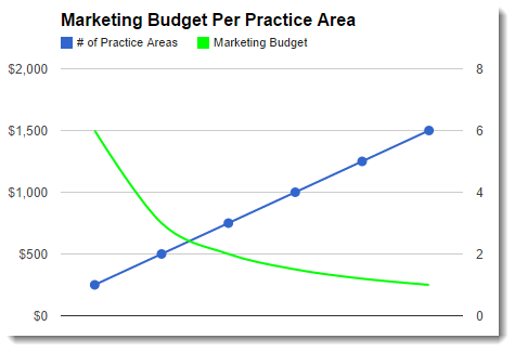 Law Firm SEO Budgets