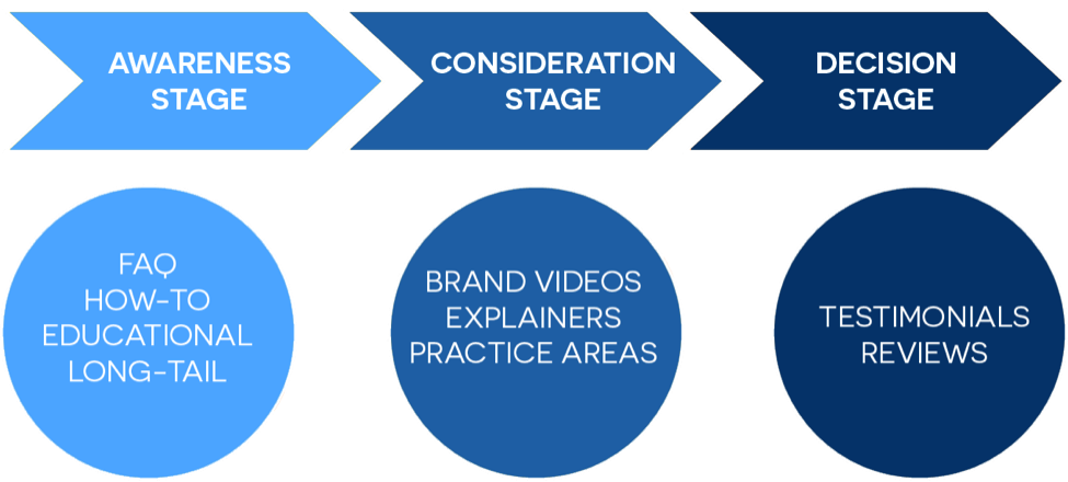 three stages of marketing practice This means that a detailed and carefully designed research plan is developed in which each stage of the in practice, there is a perpetual figure 14 three.