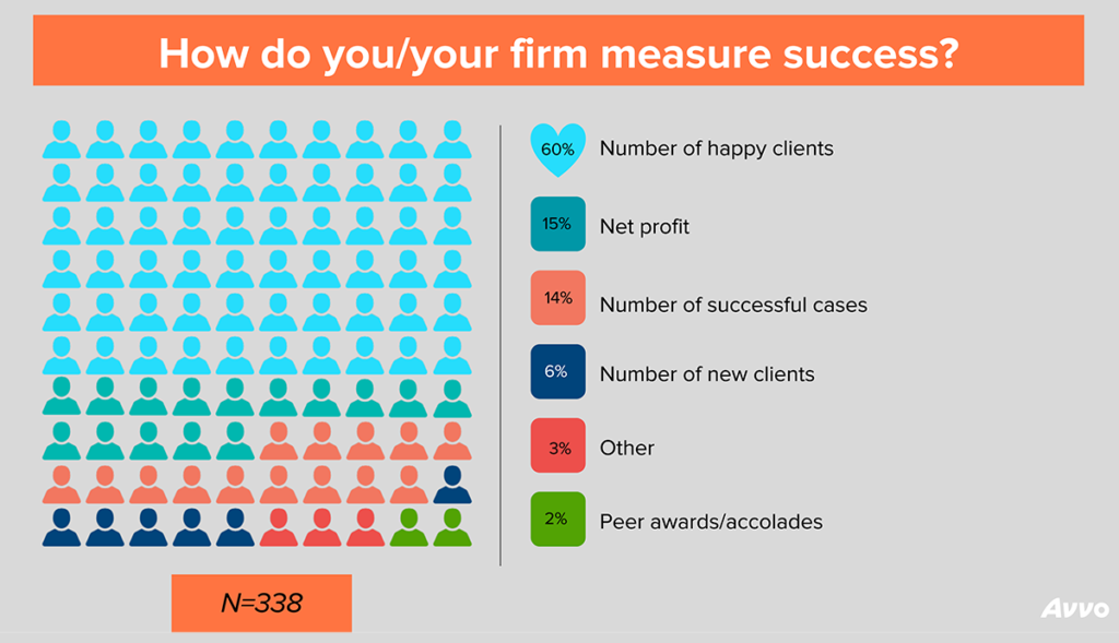 How do you/your firm measure success? 60% number of happy clients, 15% net profit, 14% number of successful cases, 6% number of new clients