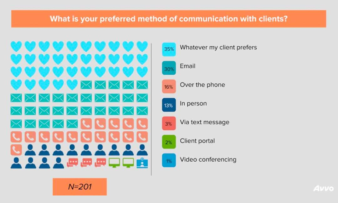 What is your preferred method of communication with clients?