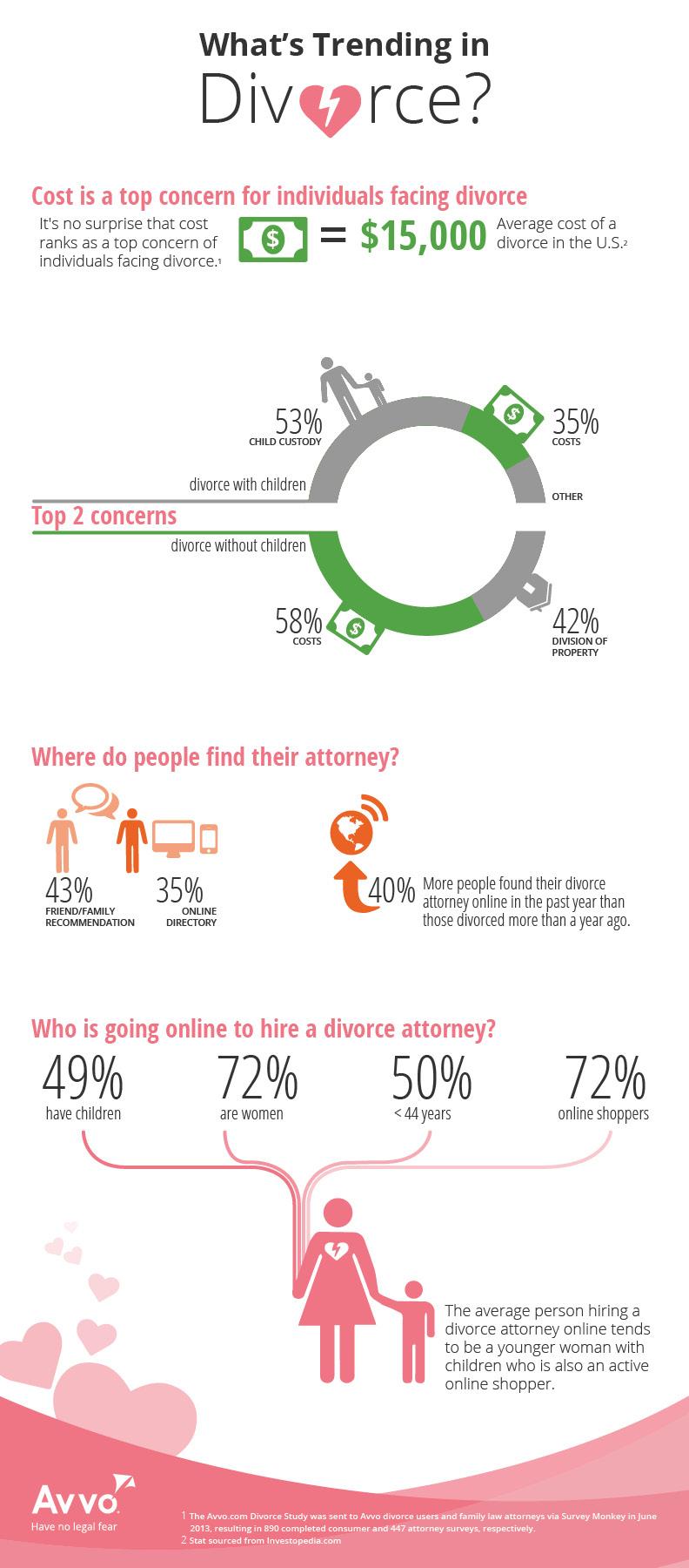 Avvo what's trending in divorce infographic