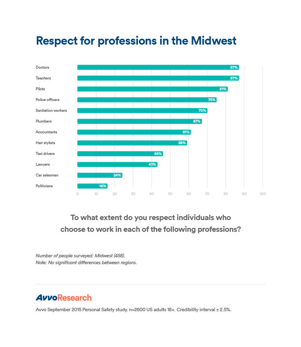 PS_Midwest_Respect for professions