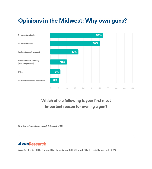 PS_Midwest_Why own guns