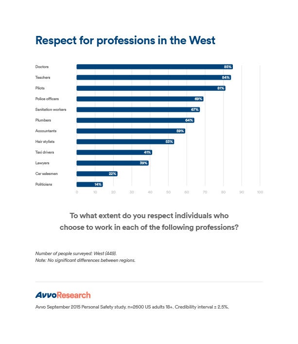 PS_West_Respect for professions