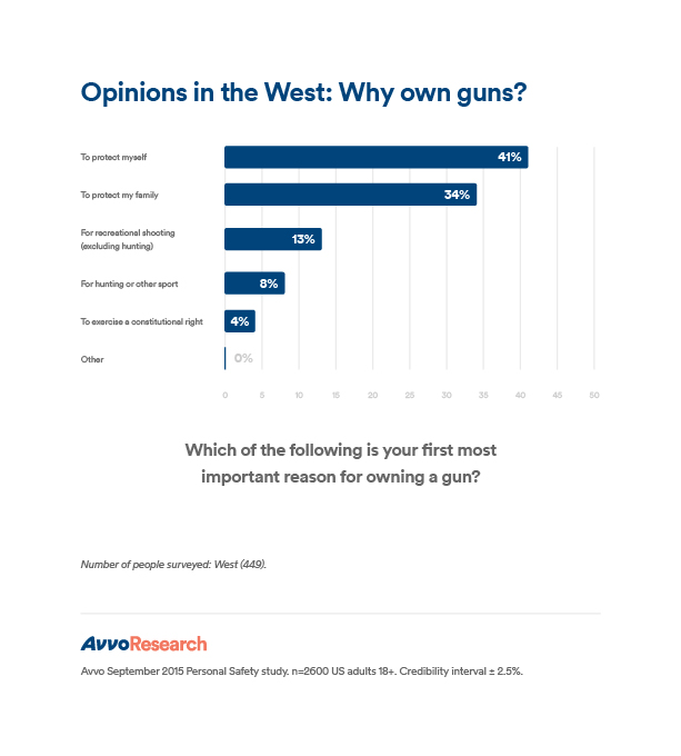 PS_West_Why own guns